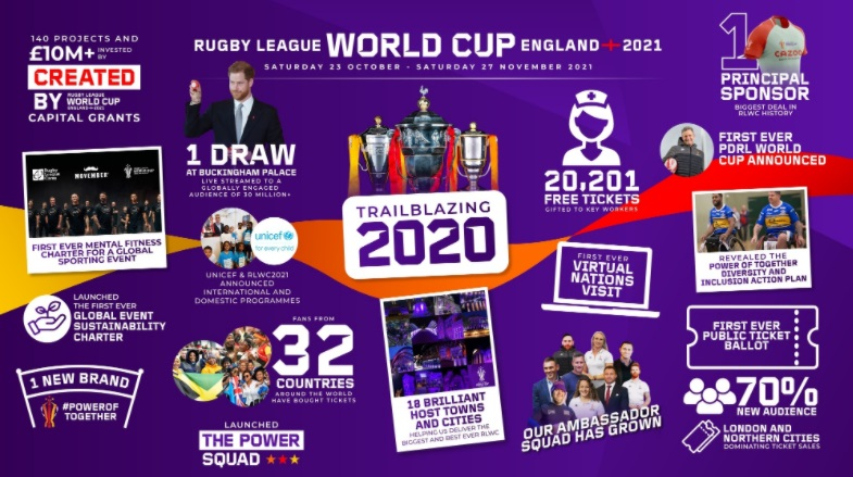 Rugby League World Cup 2021 achievements